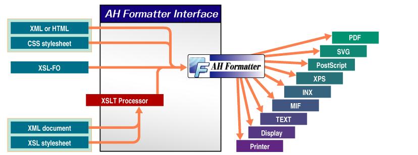 (AH Formatterの図)
