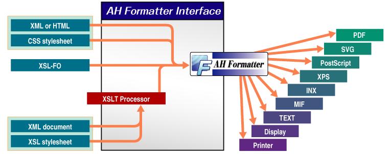 AH Formatter フロー