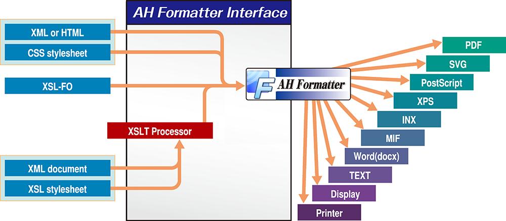 AH Formatter の組版フロー