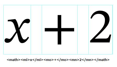 数式「x+2」