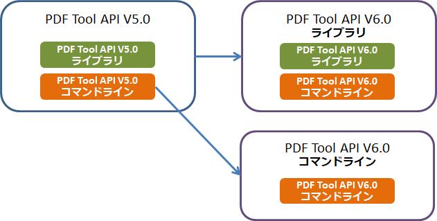 PDF Tool API V6