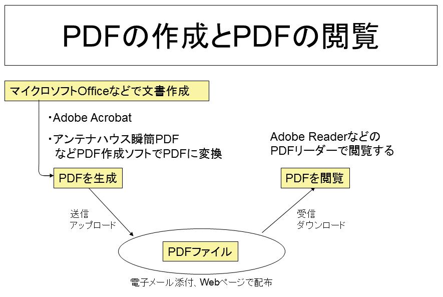 は pdf ファイル と