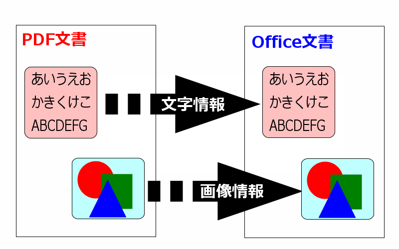pdf excel 変換 ocr
