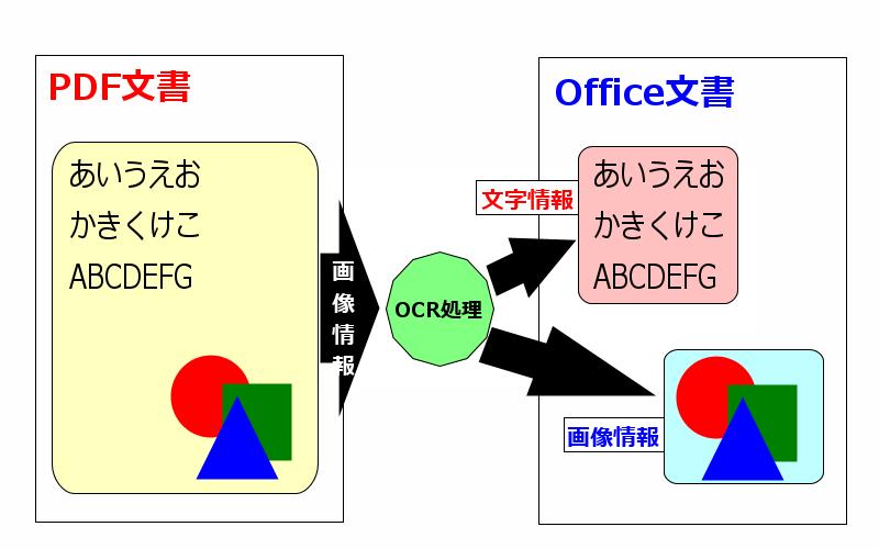 pdf 画像をテキストに変換