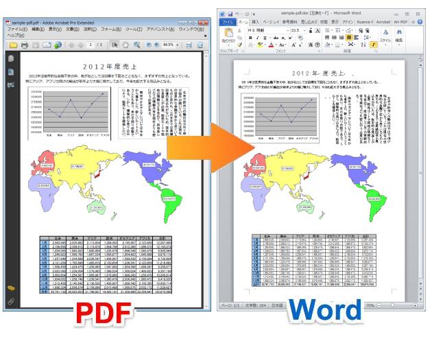 ワード pdf 変換 文字 化け