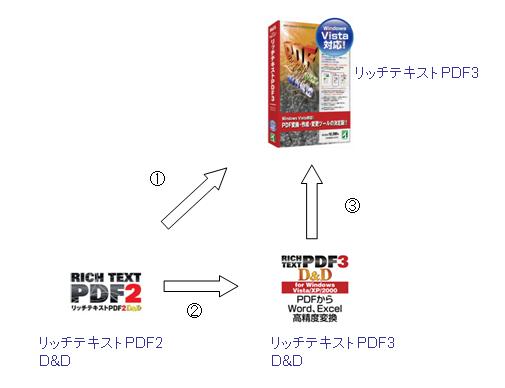 text pdf 変換 余白