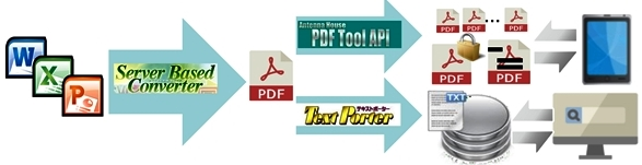 Office Server Document Converter:PDF生成サーバ